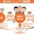 2/24 「シェアご飯が挑戦する地産地消とソーシャルインクルージョンの新しい形」:#おたがいハマセミナー